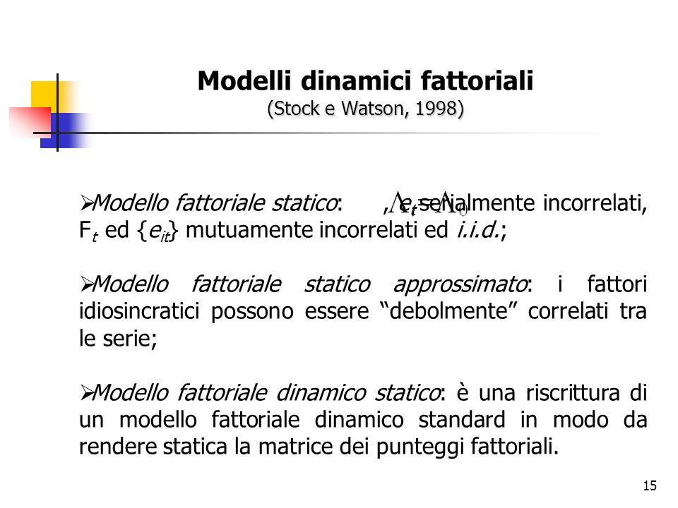 15 (Stock e Watson, 1998) Modelli dinamici fattoriali (Stock e Watson, 1998) Modello fattoriale statico:, e t serialmente incorrelati, F t ed {e it } mutuamente incorrelati ed i.i.d.; Modello fattoriale statico approssimato: i fattori idiosincratici possono essere debolmente correlati tra le serie; Modello fattoriale dinamico statico: è una riscrittura di un modello fattoriale dinamico standard in modo da rendere statica la matrice dei punteggi fattoriali.