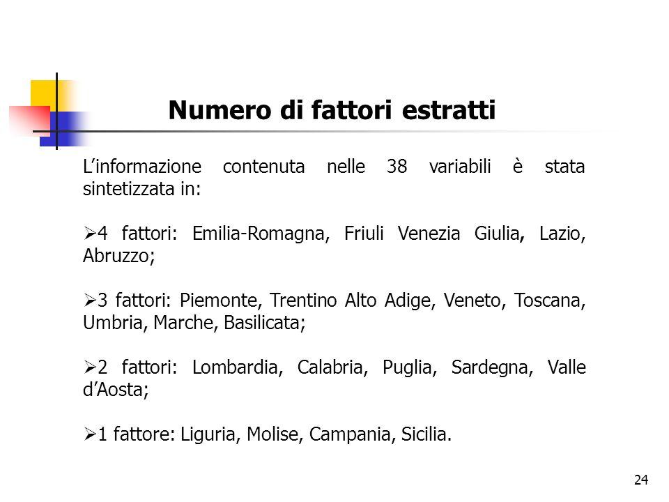 24 Numero di fattori estratti Linformazione contenuta nelle 38 variabili è stata sintetizzata in: 4 fattori: Emilia-Romagna, Friuli Venezia Giulia, La