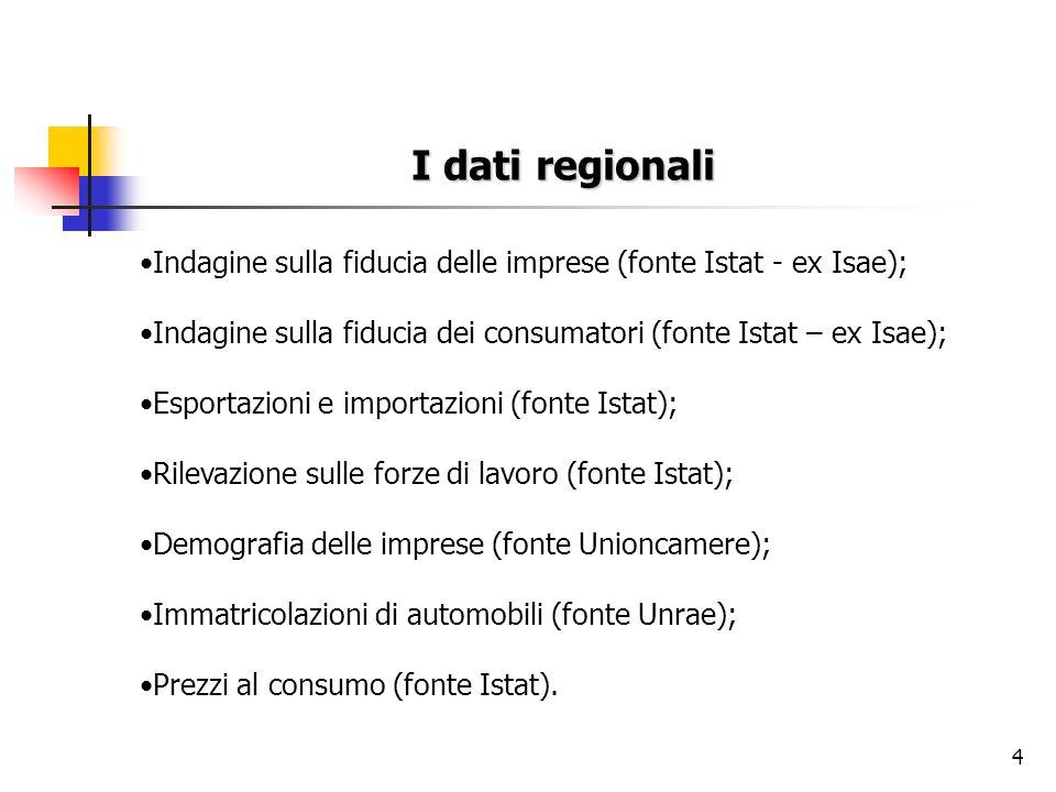 4 I dati regionali Indagine sulla fiducia delle imprese (fonte Istat - ex Isae); Indagine sulla fiducia dei consumatori (fonte Istat – ex Isae); Espor