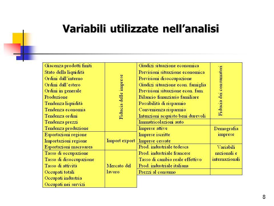8 Variabili utilizzate nellanalisi