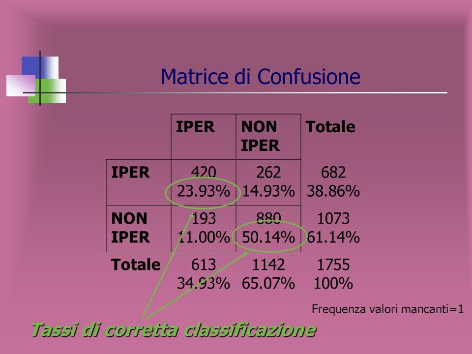 Tasso di corretta classificazione Dimensione dellalbero che ottimizza il tasso di corretta classificazione: 14 nodi terminali
