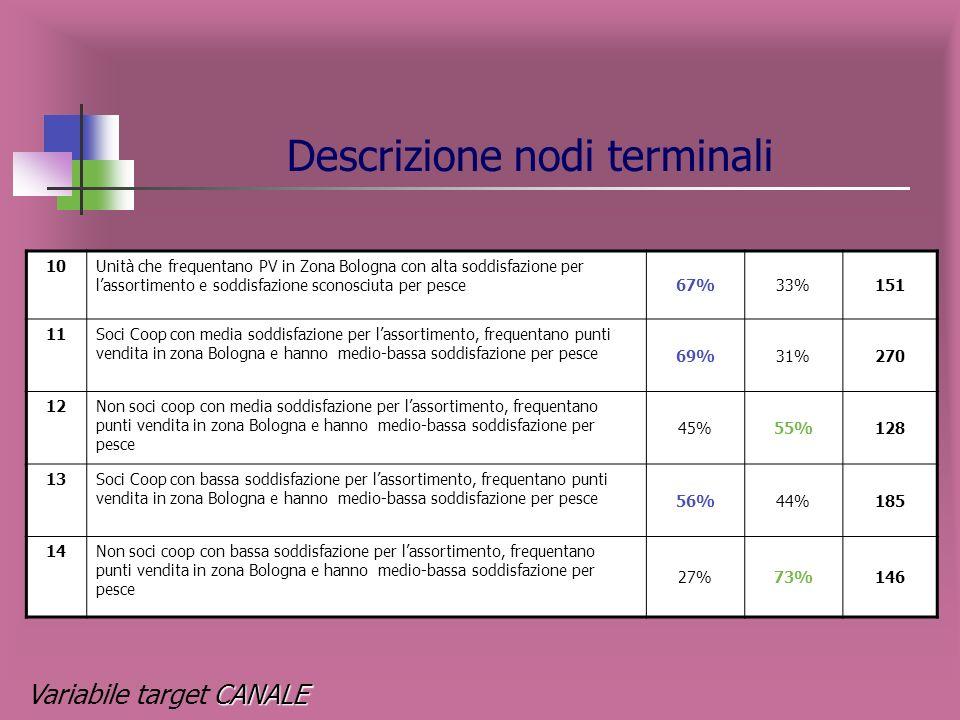 Descrizione nodi terminali …….continua NODO DESCRIZIONE NODO %IPER %NON IPER Numerosità NODO 1Unità che frequentano PV in Romagna-Marche aventi medio-