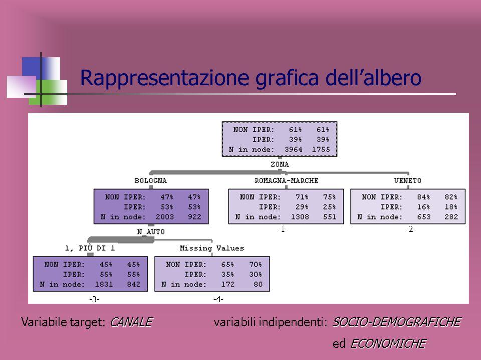 Matrice di confusione IPERNON IPER Totale IPER467 26.61% 215 12.25% 682 38.86% NON IPER 375 21.37% 698 39.77% 1073 61.14% Totale842 47.98% 913 52.02%