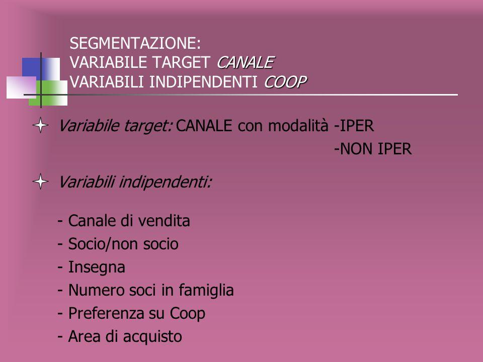 Descrizione dei nodi terminali CANALE PUNTEGGI SODDISF. SERV. DISTRIB.E RELATIVE VARIAZ. Variabile target: CANALE variabili indipendenti: PUNTEGGI SOD