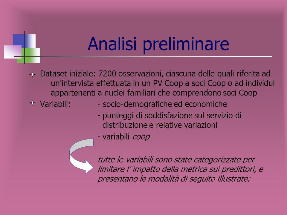 Confronto tra modelli nametargetTarget eventRoot ASE Valid: root ASE SOCIO_COOPsociosi0.33560.3473 SOCIO_SODDISsociosi0.45910.4582 SOCIO_DEMOsociosi0.49030.4925 SOCIO_TUTTEsociosi0.33560.3473 socio_demog il modello socio_demog presenta un errore superiore agli altri modelli considerati