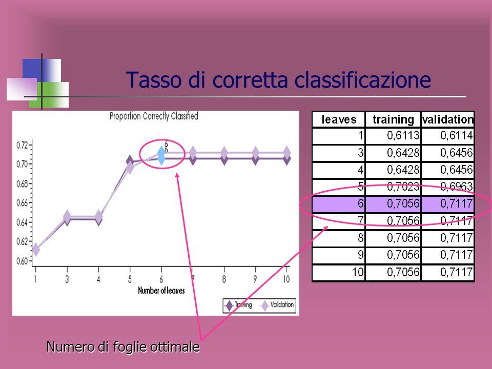 CANALE COOP SEGMENTAZIONE: VARIABILE TARGET CANALE VARIABILI INDIPENDENTI COOP Variabile target: CANALE con modalità -IPER -NON IPER Variabili indipen