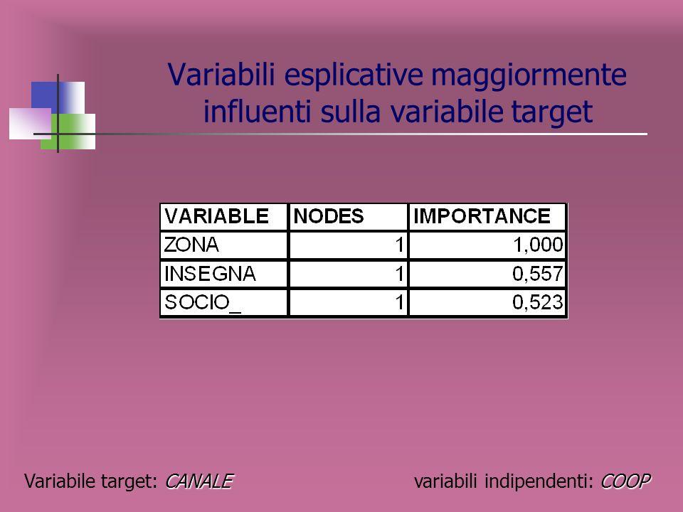 Rappresentazione grafica dellalbero CANALE COOP Variabile target: CANALE variabili indipendenti: COOP -1--2- -3- -4- -5--6-