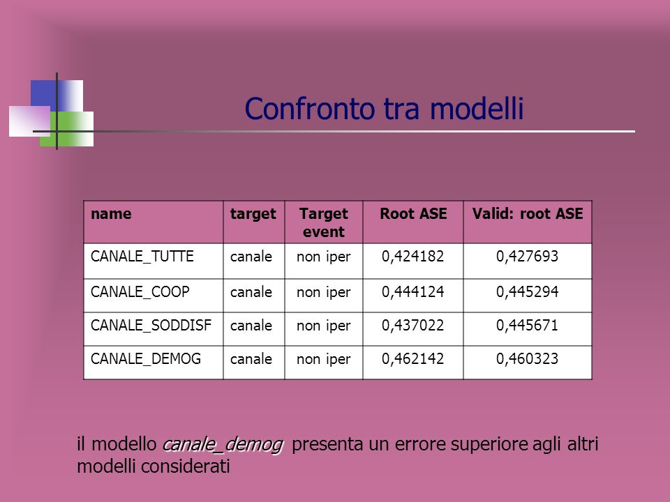Descrizione nodi terminali CANALE COOP Variabile target: CANALE variabili indipendenti: COOP NODO DESCRIZIONE NODO %IPER %NON IPER Numerosità NODO 1 U