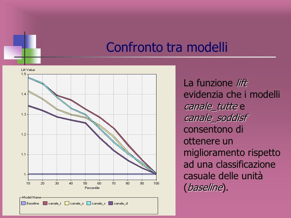 Confronto tra modelli canale_tutte canale_soddisf Confrontando le curve, nel primo decile i modelli canale_tutte e canale_soddisf hanno un potere di c