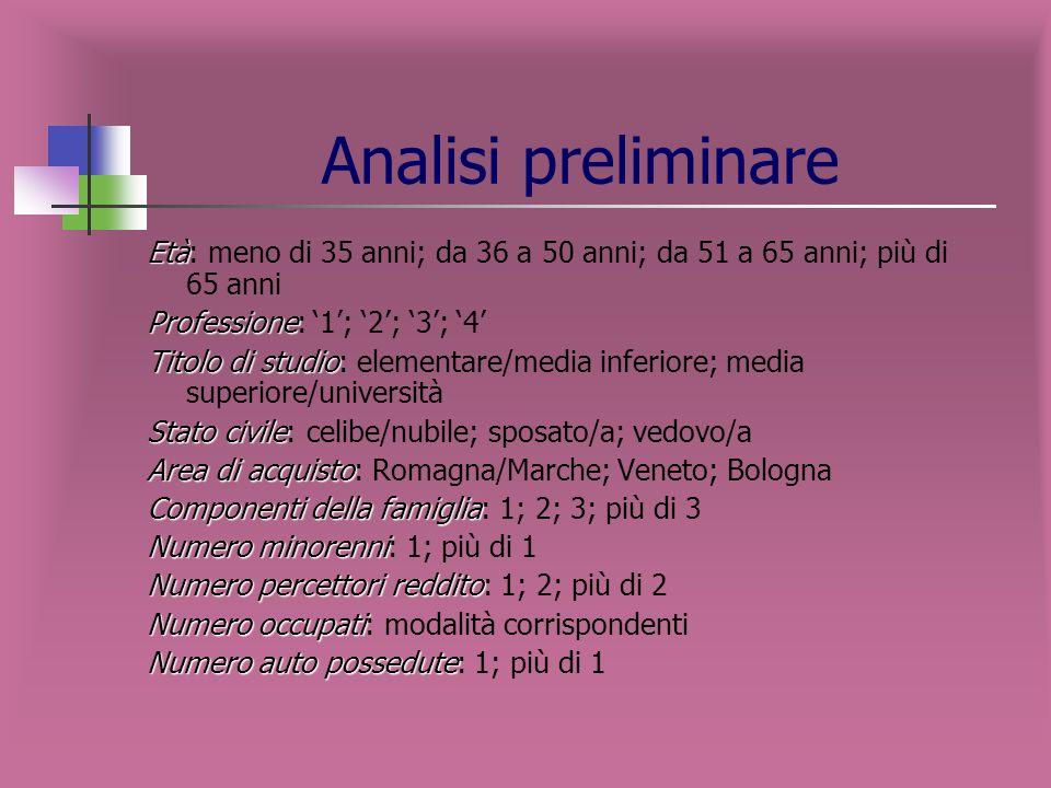 Descrizione nodi terminali CANALE COOP Variabile target: CANALE variabili indipendenti: COOP NODO DESCRIZIONE NODO %IPER %NON IPER Numerosità NODO 1 Unità che frequentano punti vendita in Romagna-Marche 29%71%1308 2 Unità che frequentano PV in Veneto 16%84%653 3 Unità che scelgono altre insegne e che frequentano PV di Bologna 30%70%239 4 Unità che frequentano PV di Bologna di cui non è nota la preferenza per linsegna 2%98%147 5 Unità non soci che frequentano PV Coop a Bologna 49%51%435 6 Unità soci che frequentano PV Coop a Bologna 66%34%1182