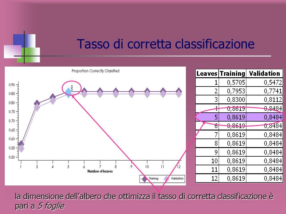 Segmentazione con tutte le variabili SOCIO Variabile target: SOCIO modalità - SI - NO Variabili indipendenti: - Variabili Socio-demografiche ed econom