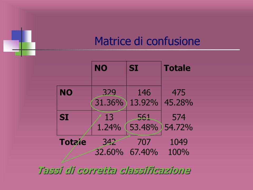 Tasso di corretta classificazione la dimensione dellalbero che ottimizza il tasso di corretta classificazione è pari a 5 foglie
