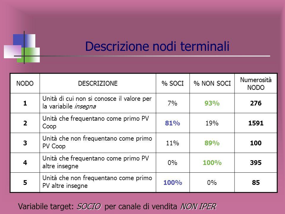 Variabili esplicative maggiormente influenti sulla variabile target SOCIO NON IPER Variabile target: SOCIO per canale di vendita NON IPER