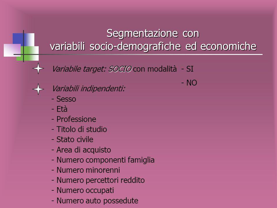 Descrizione nodi terminali SOCIO NON IPER Variabile target: SOCIO per canale di vendita NON IPER NODODESCRIZIONE % SOCI % NON SOCI Numerosità NODO 1 U