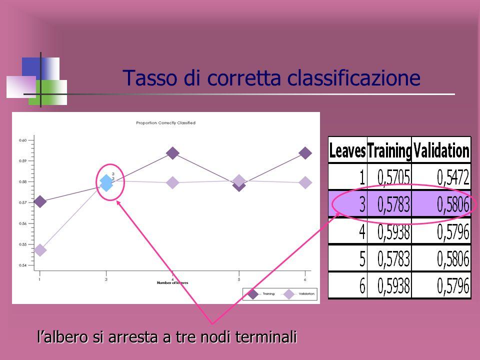 Segmentazione con variabili socio-demografiche ed economiche SOCIO Variabile target: SOCIO con modalità - SI - NO Variabili indipendenti: - Sesso - Et