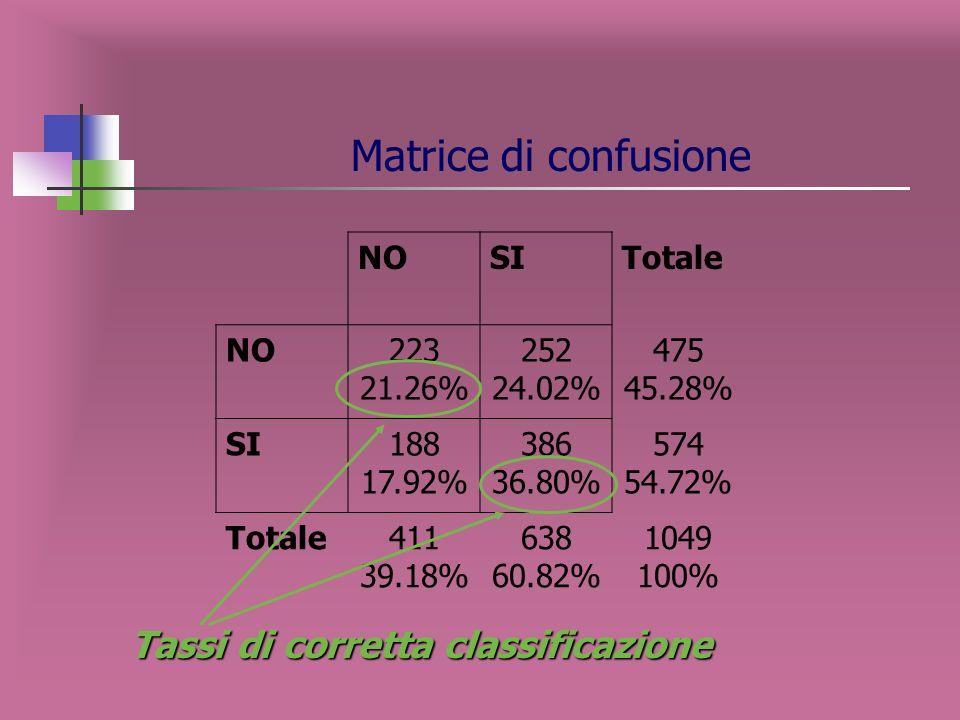 Tasso di corretta classificazione lalbero si arresta a tre nodi terminali
