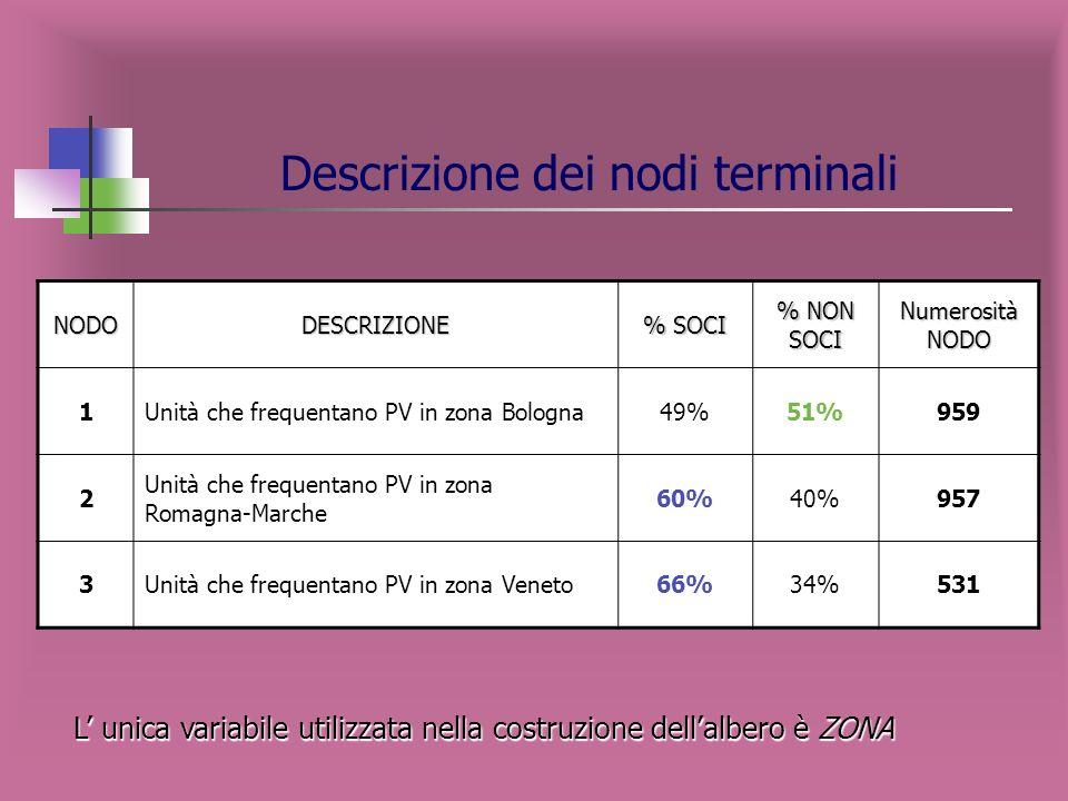 Rappresentazione grafica dellalbero -1--2--3- SOCIO NON IPER SOCIO-DEMOGRAFICHE ED ECONOMICHE Variabile target: SOCIO per canale di vendita NON IPER e