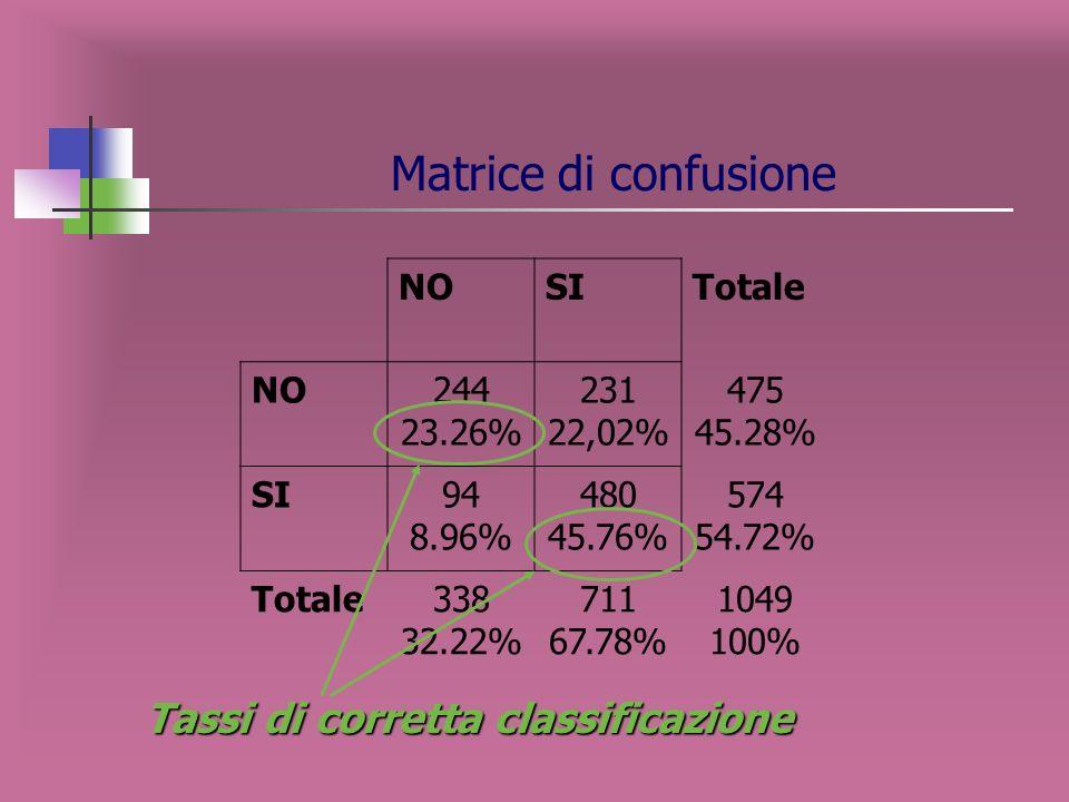 dimensione ottimale dellalbero: 8 nodi terminali Tasso di corretta classificazione