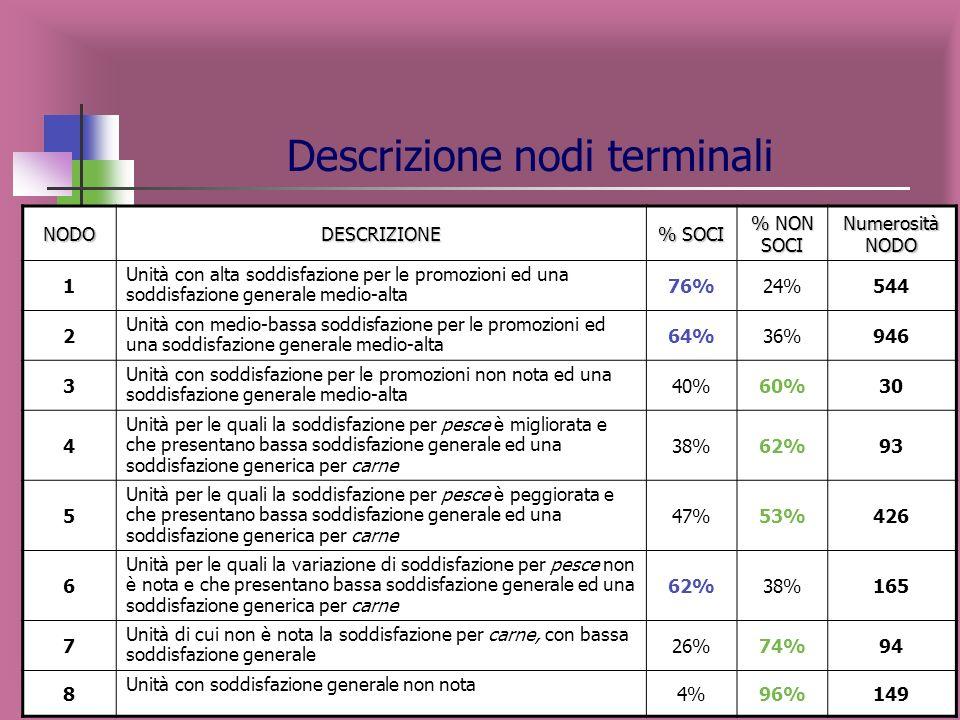 Variabili esplicative maggiormente influenti sulla variabile target SOCIO NON IPER SODDISFAZIONE Variabile target: SOCIO per canale di vendita NON IPE