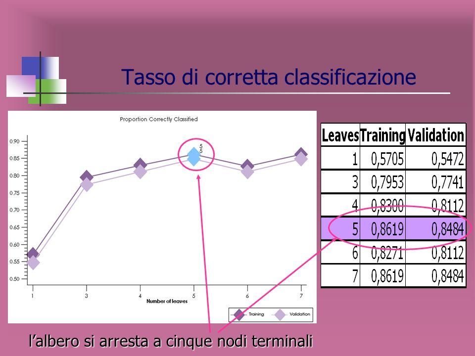Segmentazione con variabili coop SOCIO Variabile target: SOCIO c on modalità - SI - NO Variabili indipendenti: - Canale di vendita - Insegna - Numero