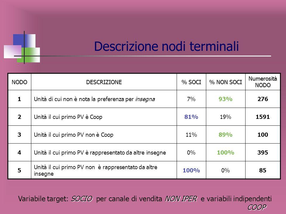 Variabili esplicative maggiormente influenti sulla variabile target SOCIO NON IPER COOP Variabile target: SOCIO per canale di vendita NON IPER e varia