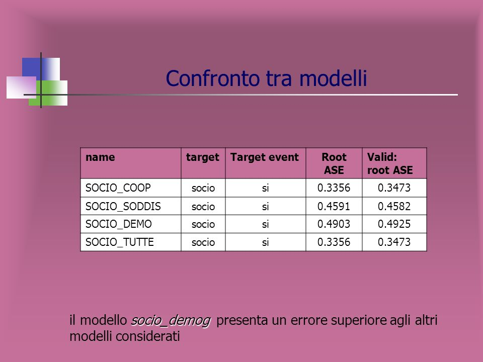 Descrizione nodi terminali SOCIO NON IPER COOP Variabile target: SOCIO per canale di vendita NON IPER e variabili indipendenti COOP NODODESCRIZIONE %