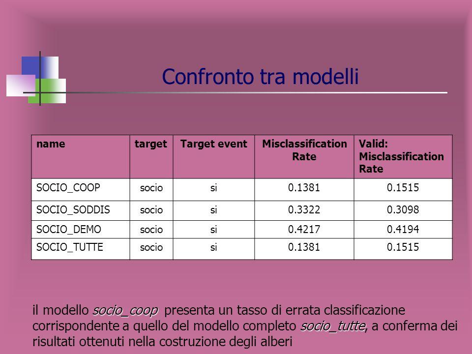 Confronto tra modelli nametargetTarget eventRoot ASE Valid: root ASE SOCIO_COOPsociosi0.33560.3473 SOCIO_SODDISsociosi0.45910.4582 SOCIO_DEMOsociosi0.
