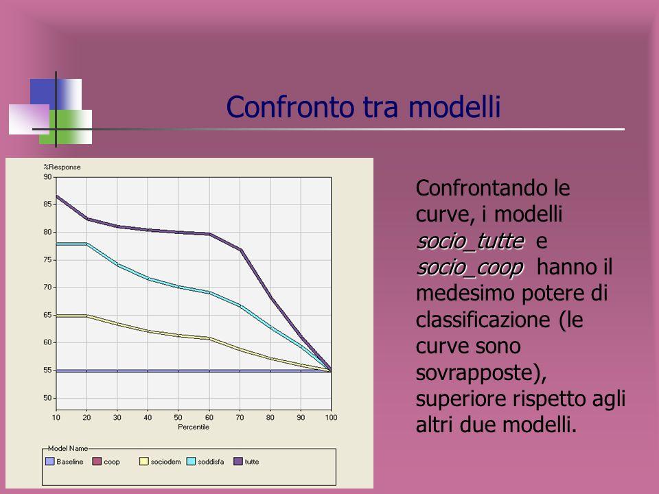 nametargetTarget eventMisclassification Rate Valid: Misclassification Rate SOCIO_COOPsociosi0.13810.1515 SOCIO_SODDISsociosi0.33220.3098 SOCIO_DEMOsoc