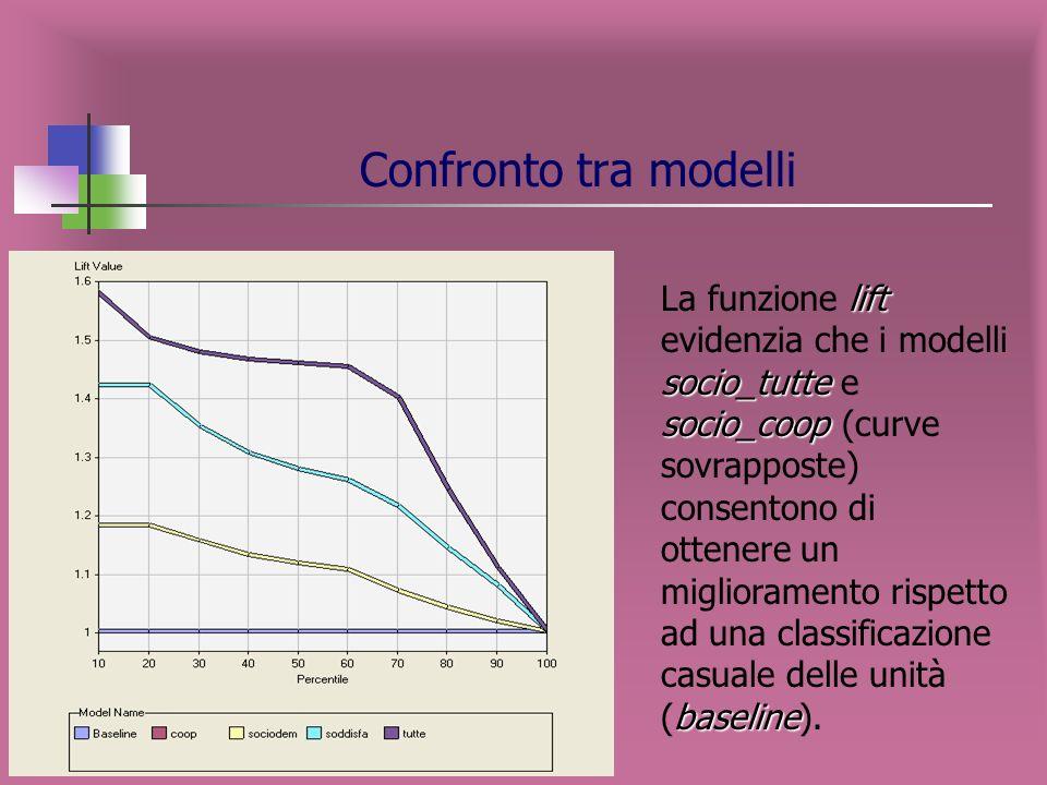 Confronto tra modelli socio_tutte socio_coop Confrontando le curve, i modelli socio_tutte e socio_coop hanno il medesimo potere di classificazione (le