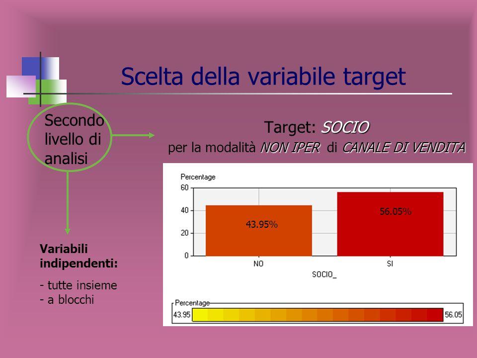 SOCIO Target: SOCIO NON IPERCANALE DI VENDITA per la modalità NON IPER di CANALE DI VENDITA Scelta della variabile target 43.95% 56.05% Variabili indipendenti: - tutte insieme - a blocchi Secondo livello di analisi