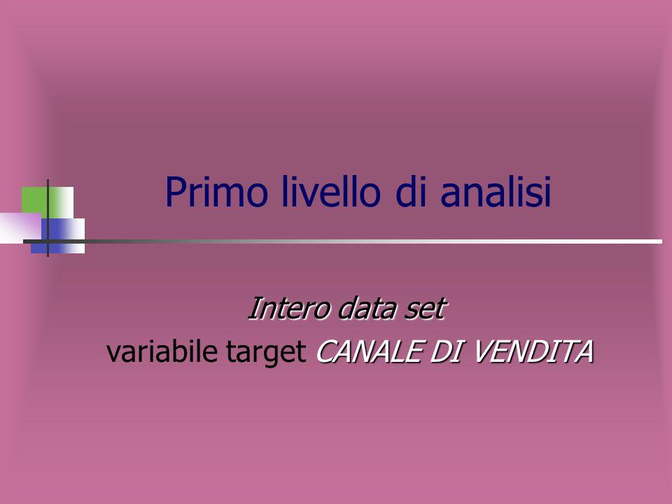 Primo livello di analisi Intero data set CANALE DI VENDITA variabile target CANALE DI VENDITA