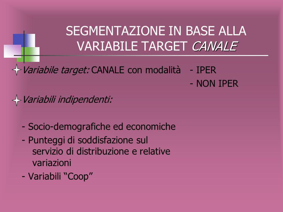 Rappresentazione grafica dellalbero CANALE SOCIO-DEMOGRAFICHE Variabile target: CANALE variabili indipendenti: SOCIO-DEMOGRAFICHE ECONOMICHE ed ECONOMICHE -1--2- -4--3-