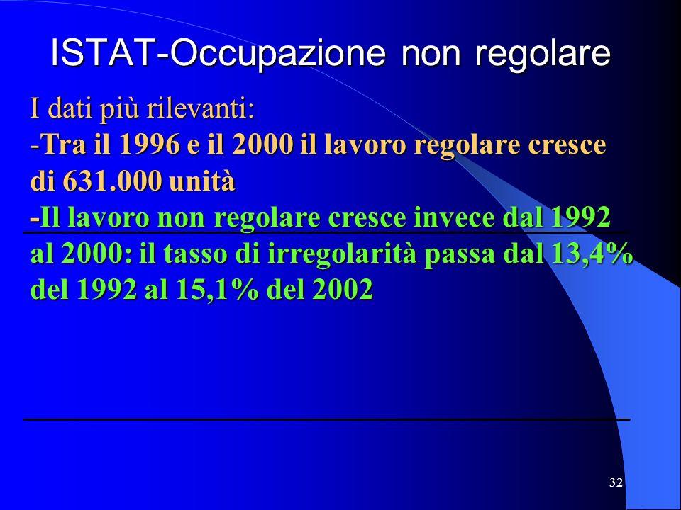 32 ISTAT-Occupazione non regolare I dati più rilevanti: -Tra il 1996 e il 2000 il lavoro regolare cresce di 631.000 unità -Il lavoro non regolare cresce invece dal 1992 al 2000: il tasso di irregolarità passa dal 13,4% del 1992 al 15,1% del 2002