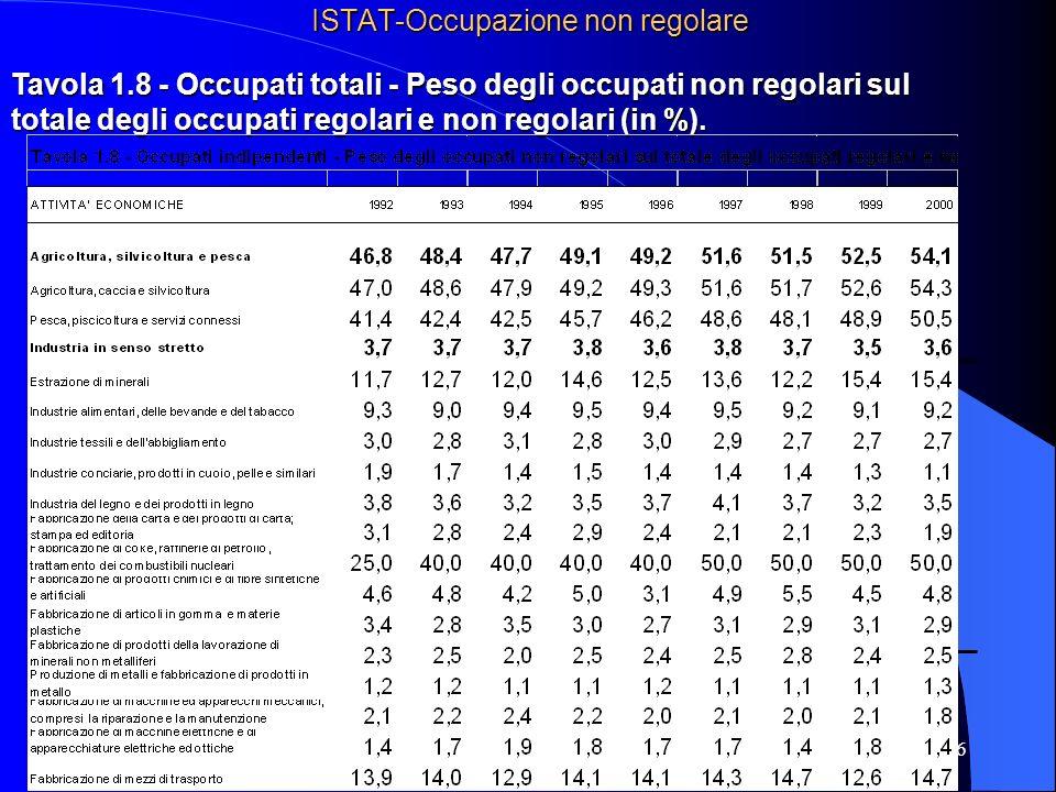 36 ISTAT-Occupazione non regolare Tavola 1.8 - Occupati totali - Peso degli occupati non regolari sul totale degli occupati regolari e non regolari (in %).