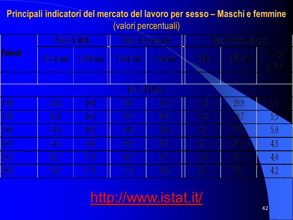 42 Principali indicatori del mercato del lavoro per sesso – Maschi e femmine (valori percentuali) http://www.istat.it/