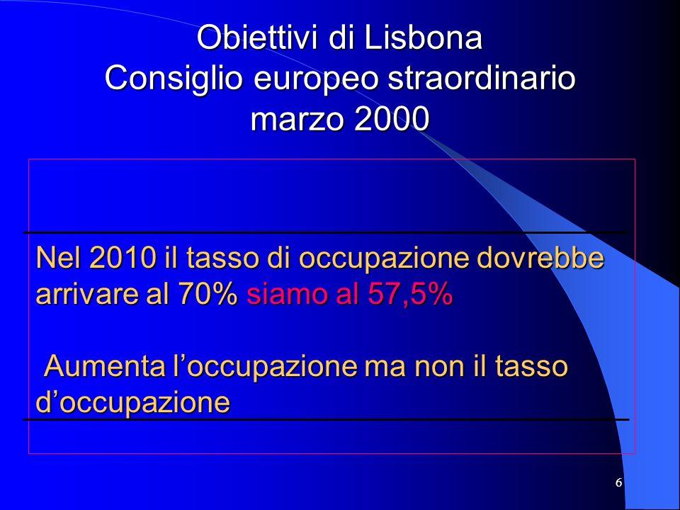 6 Nel 2010 il tasso di occupazione dovrebbe arrivare al 70% siamo al 57,5% Aumenta loccupazione ma non il tasso doccupazione Obiettivi di Lisbona Consiglio europeo straordinario marzo 2000