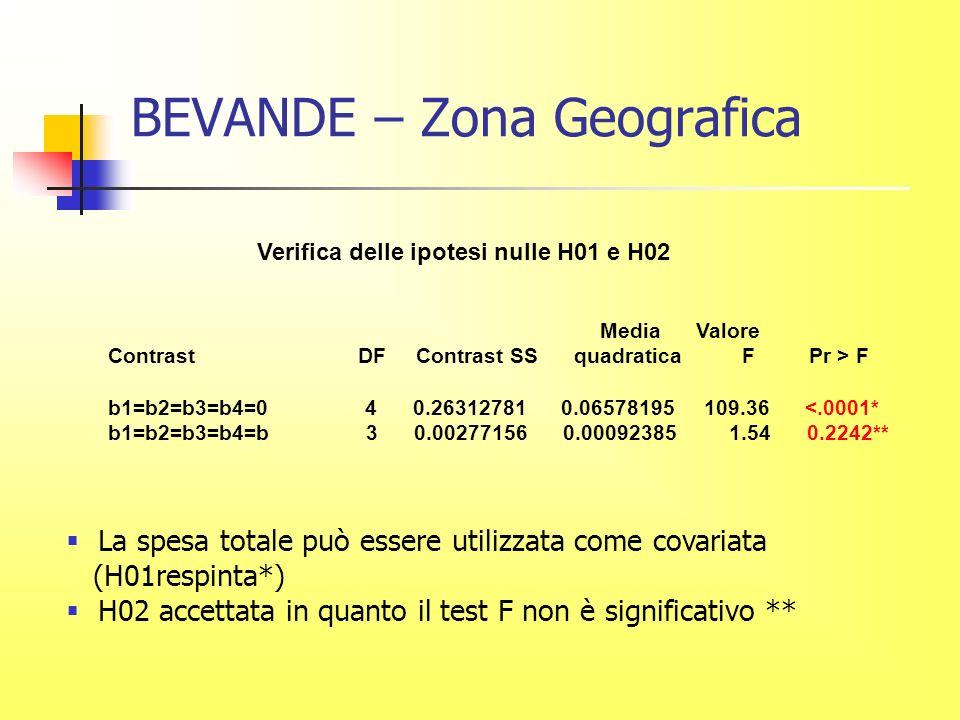 BEVANDE – Zona Geografica Verifica delle ipotesi nulle H01 e H02 Media Valore Contrast DF Contrast SS quadratica F Pr > F b1=b2=b3=b4=0 4 0.26312781 0.06578195 109.36 <.0001* b1=b2=b3=b4=b 3 0.00277156 0.00092385 1.54 0.2242** La spesa totale può essere utilizzata come covariata (H01respinta*) H02 accettata in quanto il test F non è significativo **