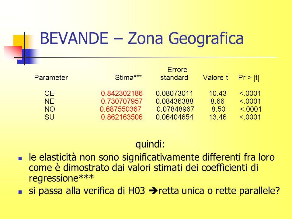 BEVANDE – Zona Geografica Errore Parameter Stima*** standard Valore t Pr > |t| CE 0.842302186 0.08073011 10.43 <.0001 NE 0.730707957 0.08436388 8.66 <.0001 NO 0.687550367 0.07848967 8.50 <.0001 SU 0.862163506 0.06404654 13.46 <.0001 quindi: le elasticità non sono significativamente differenti fra loro come è dimostrato dai valori stimati dei coefficienti di regressione*** si passa alla verifica di H03 retta unica o rette parallele?