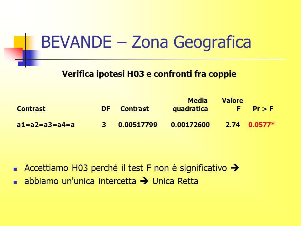 BEVANDE – Zona Geografica Verifica ipotesi H03 e confronti fra coppie Media Valore Contrast DF Contrast quadratica F Pr > F a1=a2=a3=a4=a 3 0.00517799 0.00172600 2.74 0.0577* Accettiamo H03 perché il test F non è significativo abbiamo un unica intercetta Unica Retta