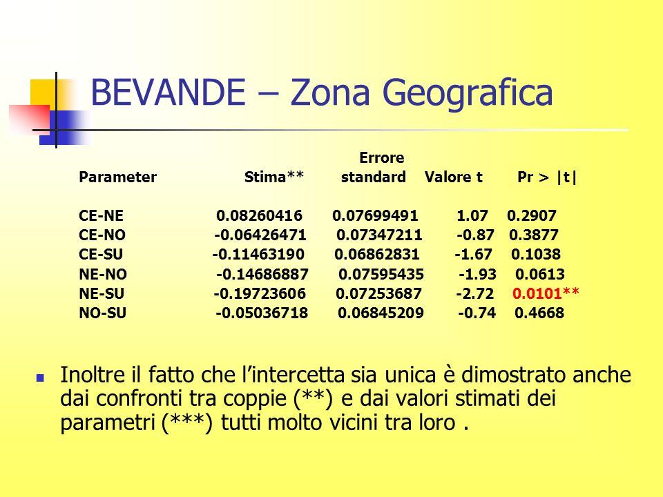 BEVANDE – Zona Geografica Errore Parameter Stima** standard Valore t Pr > |t| CE-NE 0.08260416 0.07699491 1.07 0.2907 CE-NO -0.06426471 0.07347211 -0.87 0.3877 CE-SU -0.11463190 0.06862831 -1.67 0.1038 NE-NO -0.14686887 0.07595435 -1.93 0.0613 NE-SU -0.19723606 0.07253687 -2.72 0.0101** NO-SU -0.05036718 0.06845209 -0.74 0.4668 Inoltre il fatto che lintercetta sia unica è dimostrato anche dai confronti tra coppie (**) e dai valori stimati dei parametri (***) tutti molto vicini tra loro.