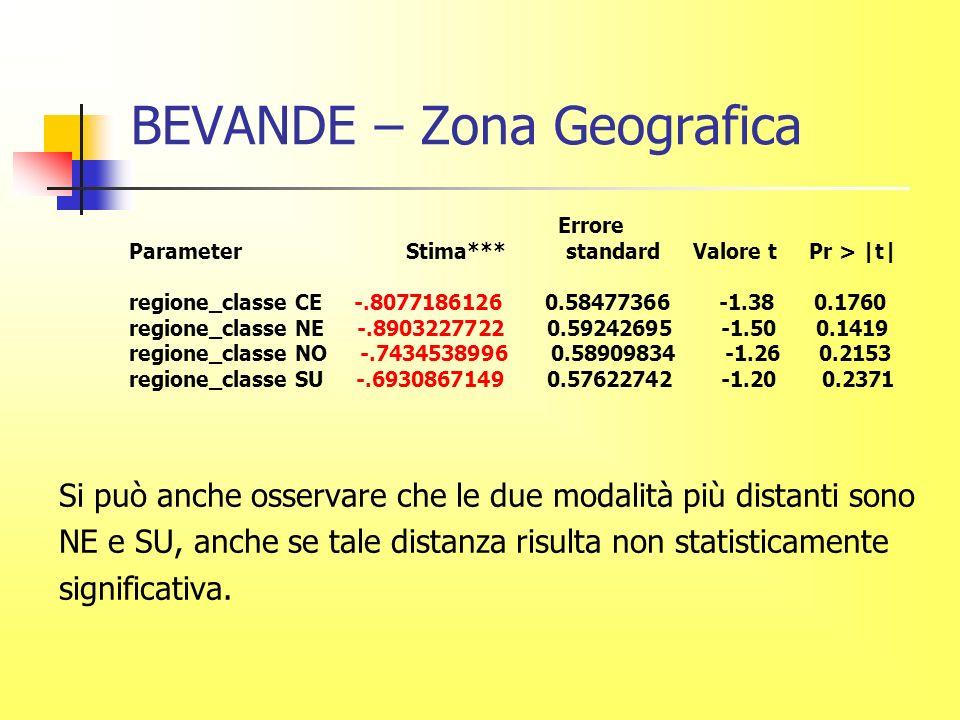 BEVANDE – Zona Geografica Errore Parameter Stima*** standard Valore t Pr > |t| regione_classe CE -.8077186126 0.58477366 -1.38 0.1760 regione_classe NE -.8903227722 0.59242695 -1.50 0.1419 regione_classe NO -.7434538996 0.58909834 -1.26 0.2153 regione_classe SU -.6930867149 0.57622742 -1.20 0.2371 Si può anche osservare che le due modalità più distanti sono NE e SU, anche se tale distanza risulta non statisticamente significativa.