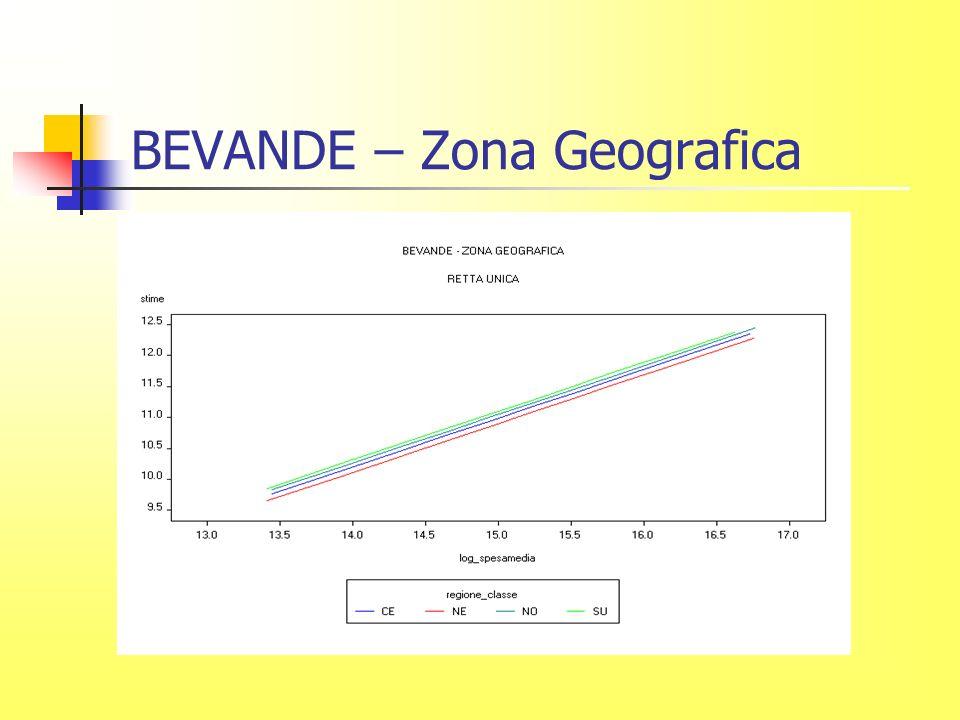 BEVANDE – Zona Geografica