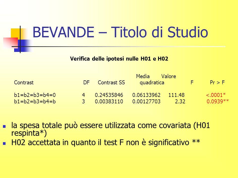 BEVANDE – Titolo di Studio Verifica delle ipotesi nulle H01 e H02 Media Valore Contrast DF Contrast SS quadratica F Pr > F b1=b2=b3=b4=0 4 0.24535846 0.06133962 111.48 <.0001* b1=b2=b3=b4=b 3 0.00383110 0.00127703 2.32 0.0939** la spesa totale può essere utilizzata come covariata (H01 respinta*) H02 accettata in quanto il test F non è significativo **