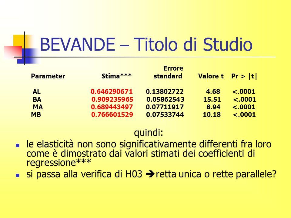 BEVANDE – Titolo di Studio Errore Parameter Stima*** standard Valore t Pr > |t| AL 0.646290671 0.13802722 4.68 <.0001 BA 0.909235965 0.05862543 15.51 <.0001 MA 0.689443497 0.07711917 8.94 <.0001 MB 0.766601529 0.07533744 10.18 <.0001 quindi: le elasticità non sono significativamente differenti fra loro come è dimostrato dai valori stimati dei coefficienti di regressione*** si passa alla verifica di H03 retta unica o rette parallele