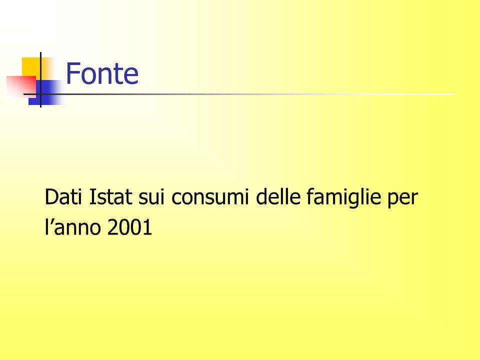 Fonte Dati Istat sui consumi delle famiglie per lanno 2001