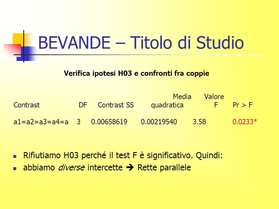 BEVANDE – Titolo di Studio Verifica ipotesi H03 e confronti fra coppie Media Valore Contrast DF Contrast SS quadratica F Pr > F a1=a2=a3=a4=a 3 0.00658619 0.00219540 3.58 0.0233* Rifiutiamo H03 perché il test F è significativo.