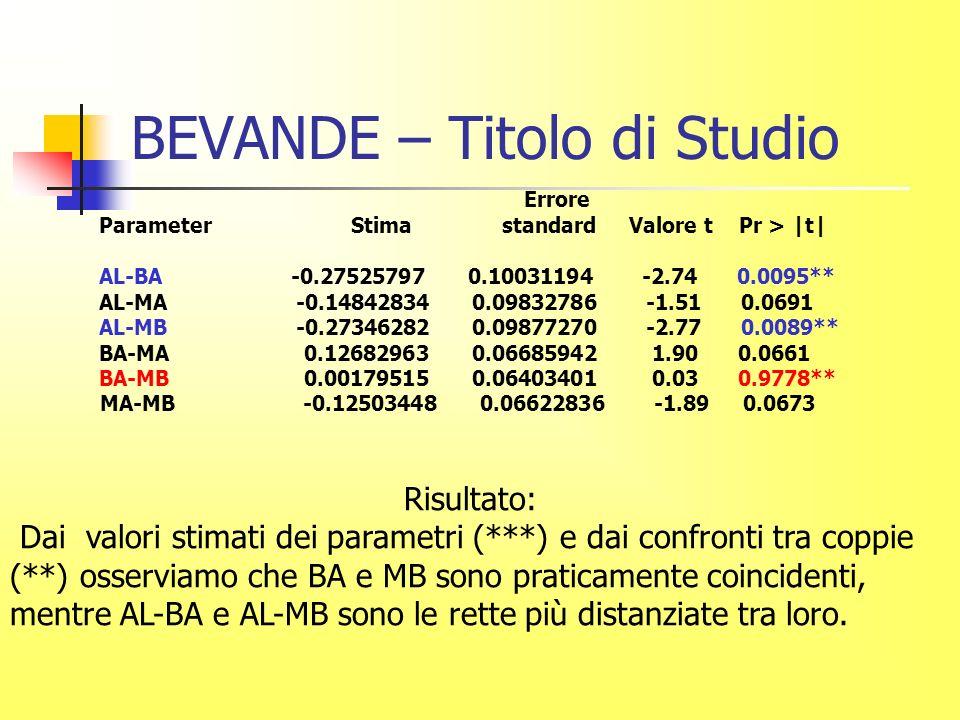 BEVANDE – Titolo di Studio Errore Parameter Stima standard Valore t Pr > |t| AL-BA -0.27525797 0.10031194 -2.74 0.0095** AL-MA -0.14842834 0.09832786 -1.51 0.0691 AL-MB -0.27346282 0.09877270 -2.77 0.0089** BA-MA 0.12682963 0.06685942 1.90 0.0661 BA-MB 0.00179515 0.06403401 0.03 0.9778** MA-MB -0.12503448 0.06622836 -1.89 0.0673 Risultato: Dai valori stimati dei parametri (***) e dai confronti tra coppie (**) osserviamo che BA e MB sono praticamente coincidenti, mentre AL-BA e AL-MB sono le rette più distanziate tra loro.