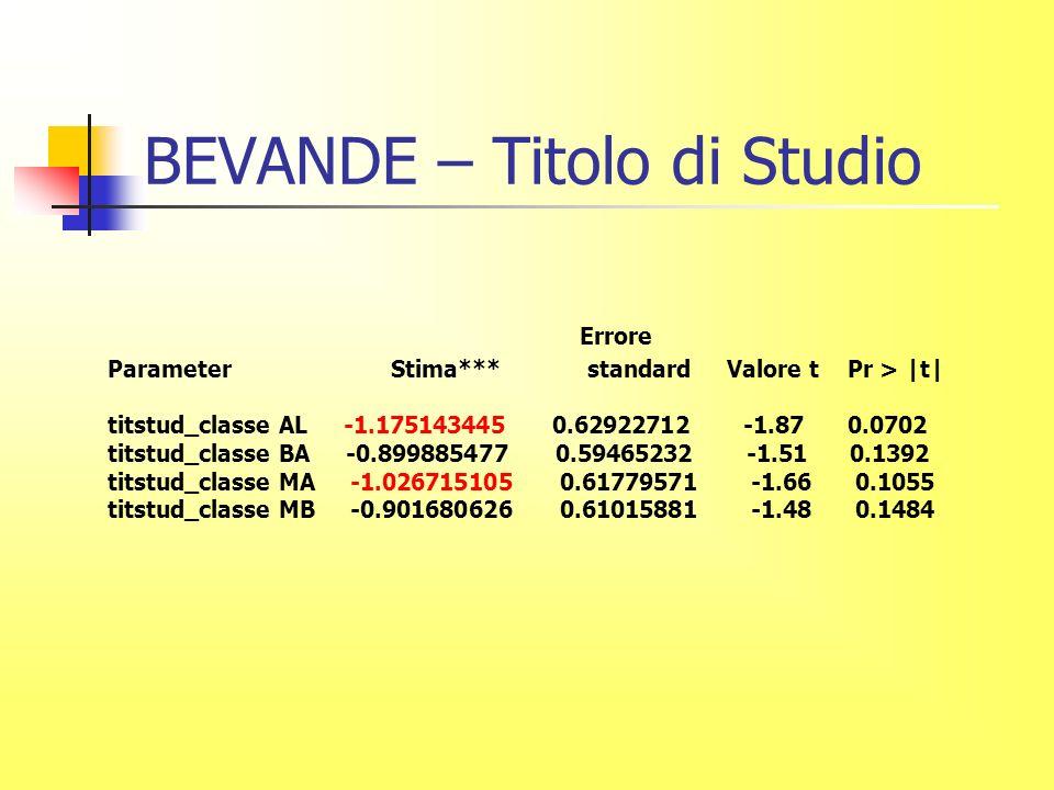 BEVANDE – Titolo di Studio Errore Parameter Stima*** standard Valore t Pr > |t| titstud_classe AL -1.175143445 0.62922712 -1.87 0.0702 titstud_classe BA -0.899885477 0.59465232 -1.51 0.1392 titstud_classe MA -1.026715105 0.61779571 -1.66 0.1055 titstud_classe MB -0.901680626 0.61015881 -1.48 0.1484