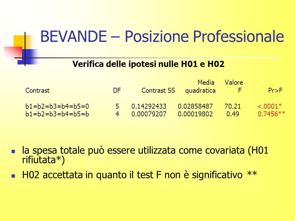 BEVANDE – Posizione Professionale Verifica delle ipotesi nulle H01 e H02 Media Valore Contrast DF Contrast SS quadratica F Pr>F b1=b2=b3=b4=b5=0 5 0.14292433 0.02858487 70.21 <.0001* b1=b2=b3=b4=b5=b 4 0.00079207 0.00019802 0.49 0.7456** la spesa totale può essere utilizzata come covariata (H01 rifiutata*) H02 accettata in quanto il test F non è significativo **