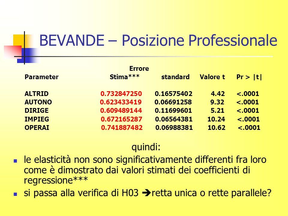 BEVANDE – Posizione Professionale Errore Parameter Stima*** standard Valore t Pr > |t| ALTRID 0.732847250 0.16575402 4.42 <.0001 AUTONO 0.623433419 0.06691258 9.32 <.0001 DIRIGE 0.609489144 0.11699601 5.21 <.0001 IMPIEG 0.672165287 0.06564381 10.24 <.0001 OPERAI 0.741887482 0.06988381 10.62 <.0001 quindi: le elasticità non sono significativamente differenti fra loro come è dimostrato dai valori stimati dei coefficienti di regressione*** si passa alla verifica di H03 retta unica o rette parallele?